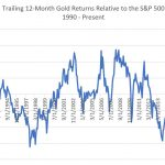 Gold Vs. S&P 500, Tesla & QQQ