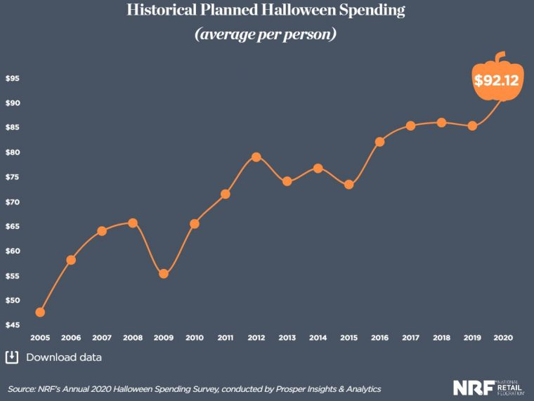 Halloween Previews 2020 Holiday Spending