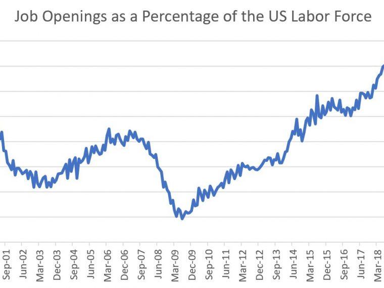 Hires Normalize, Quits Climb & Job Openings Surge