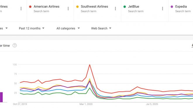 Airline Travel Trends: Leisure > Business, Barely