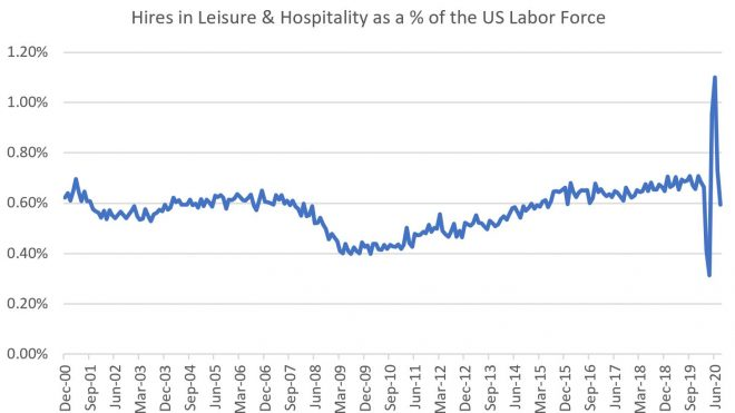 JOLTS: What Delay In Stimulus Means for US Labor Market