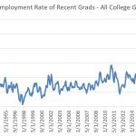 College Degrees Losing Their Value