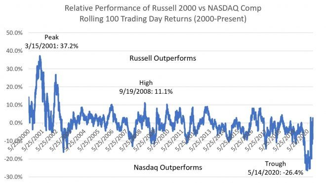 Russell vs. NASDAQ: History and Today