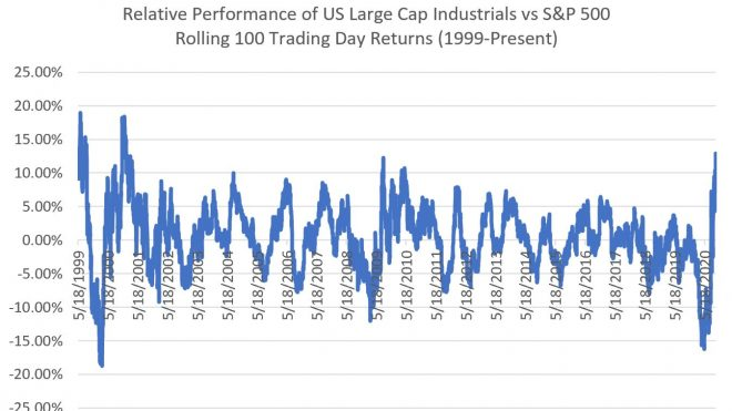 Large Cap Industrials Working, Yield Curve Lags