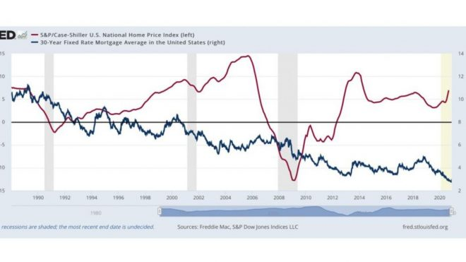 US Home Prices, Chinese Corporate Bonds
