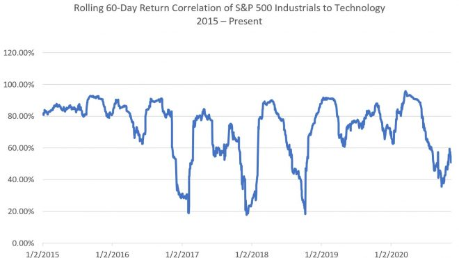 Correlations Show Crowded Trades