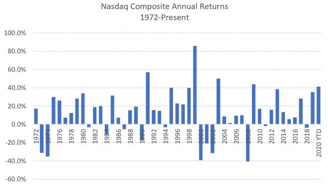 Double-Digit Returns for the Nasdaq in 2021?