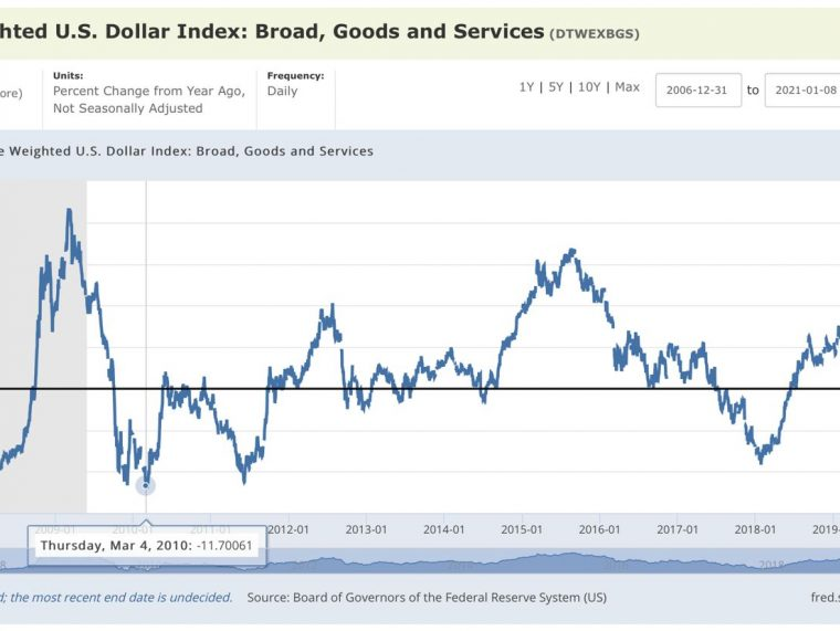 Dollar Direction & Equity Sector Exposures