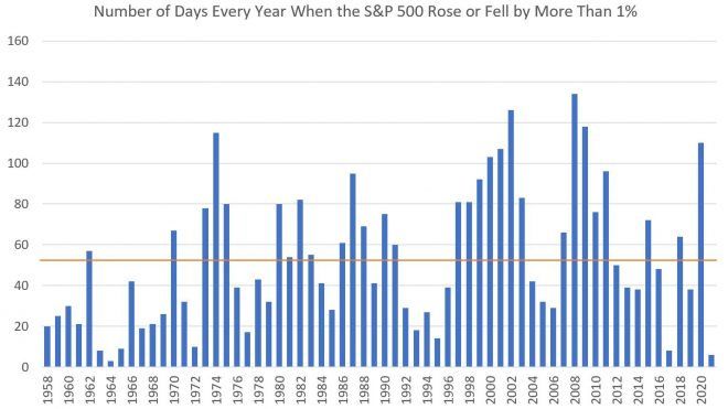History of 1 Pct Day Volatility, Lessons for Today