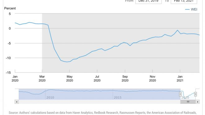 US Q1 GDP, Real Rates, TX Storm Impacts