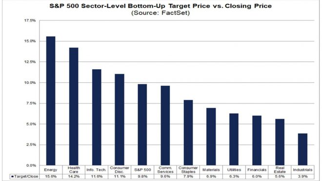 The Street's Fav Sectors, Gold, Inflation