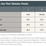 Stimulus Checks: Where Do They Really Go?