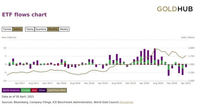 US Home Prices and Global Gold Demand