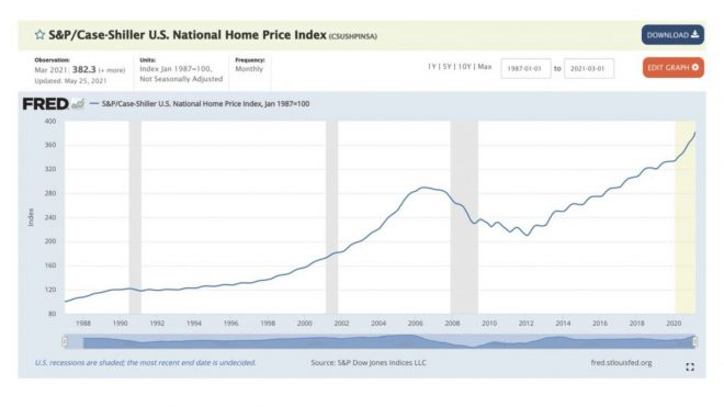 US Home Prices, Gold Fund Flows