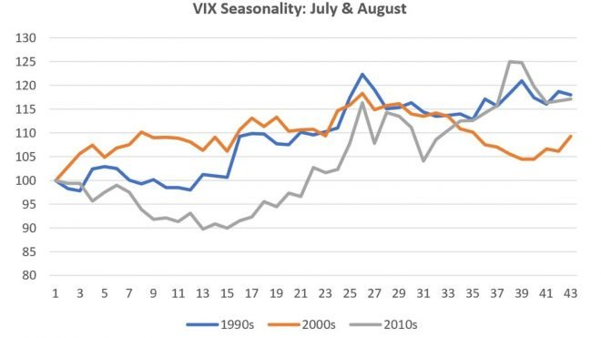 History Says Volatility is Not Over