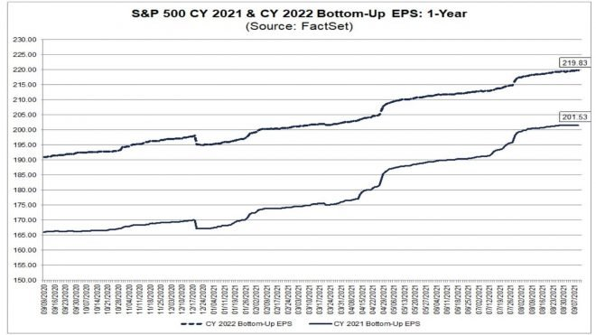 Misery Index, S&P Earnings
