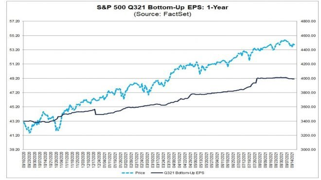 Time to Worry About Q3 Earnings?