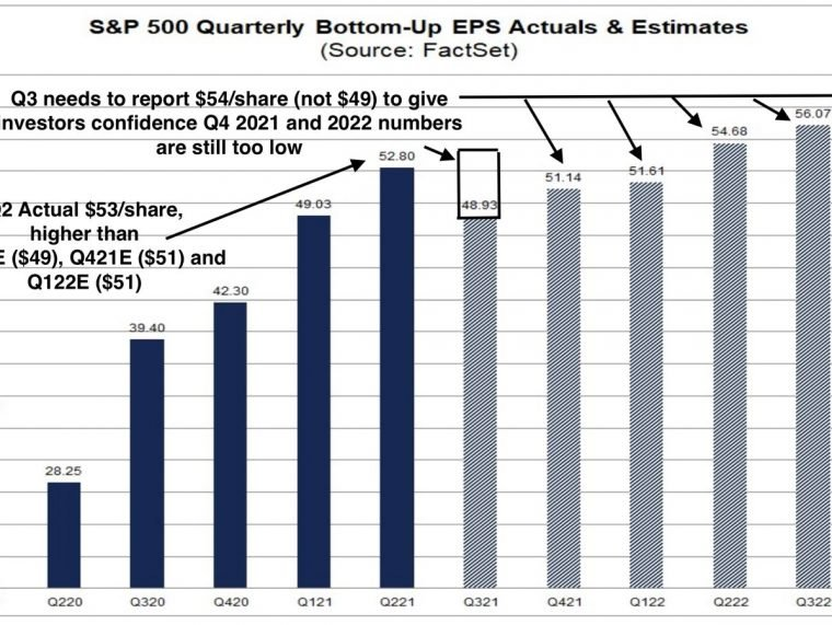 """Q3 Earnings, US Job Growth: How Much Is """"Enough""""?"""