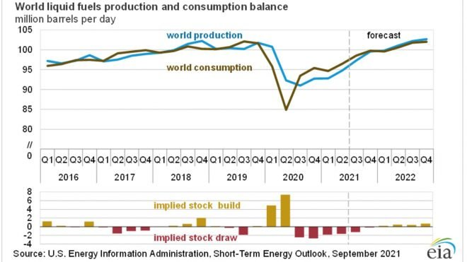 Energy Stocks, US Wage Growth & Inflation